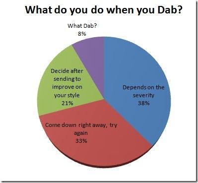 Dab & Die